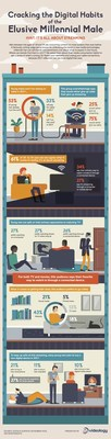 New survey from Videology digs into the digital habits of millennial males.