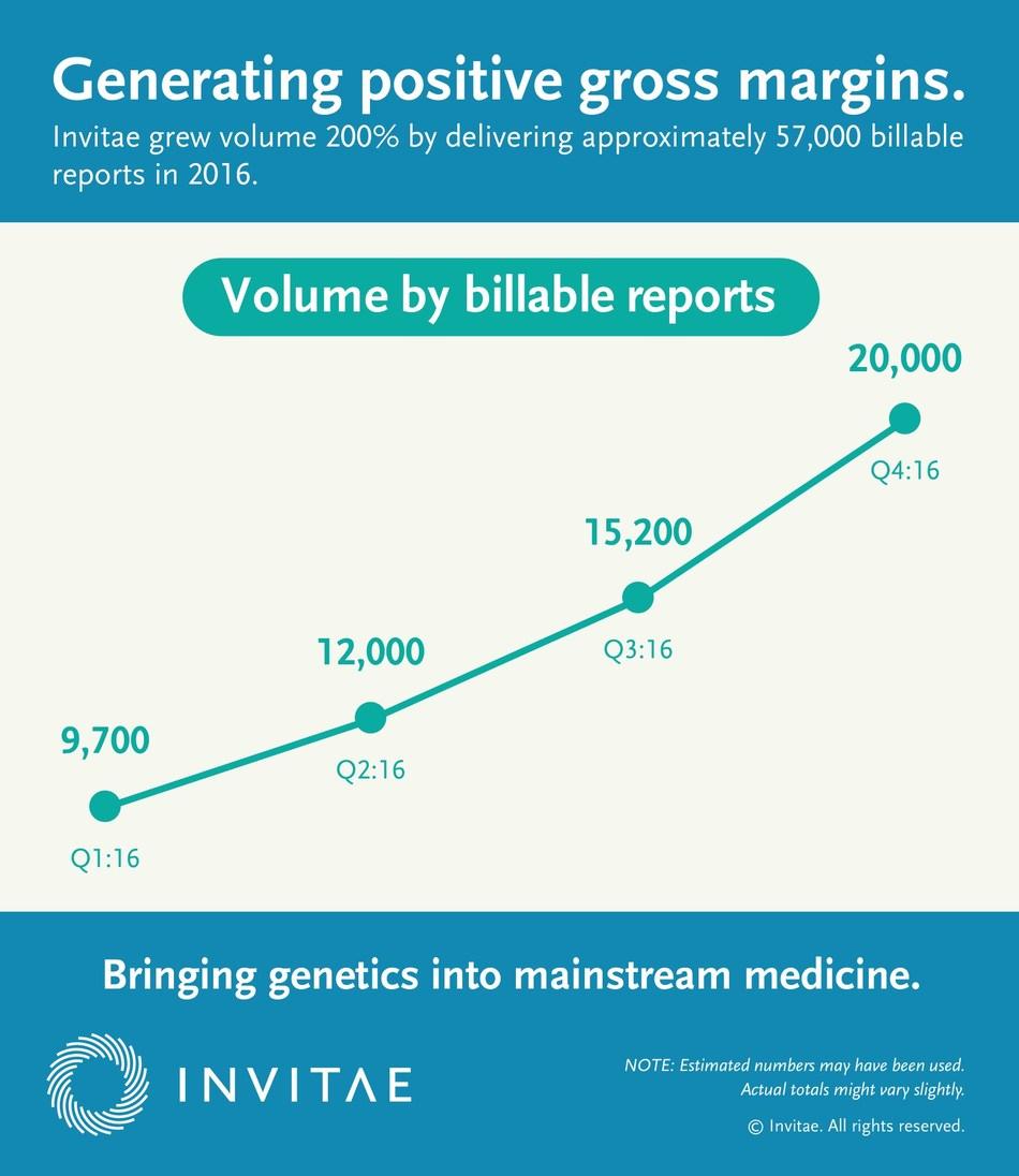 Invitae is now generating positive gross margins.