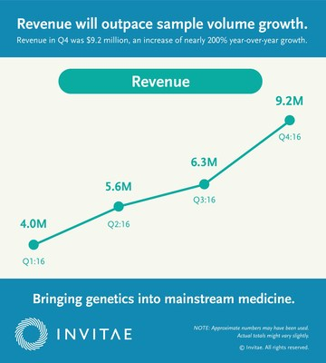 Revenue will outpace sample volume growth.