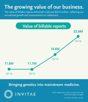 The growing value of our business.
