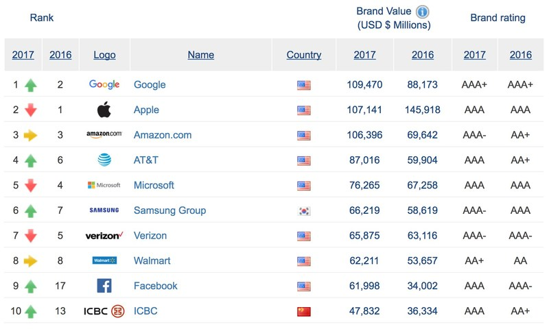 Top 10 companies worldwide listed in Brand Finance Global 500 2017 (excerpt)