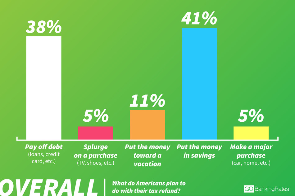 Latest GOBankingRates survey reveals what Americans plan to do with their tax refund this year.