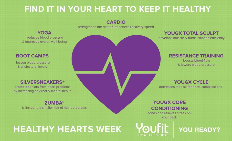 Youfit Healthy Hearts Week: Know the Facts