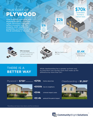 The True Cost of Plywood