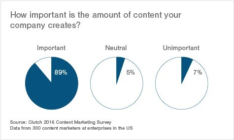 How important is the amount of content your company creates?