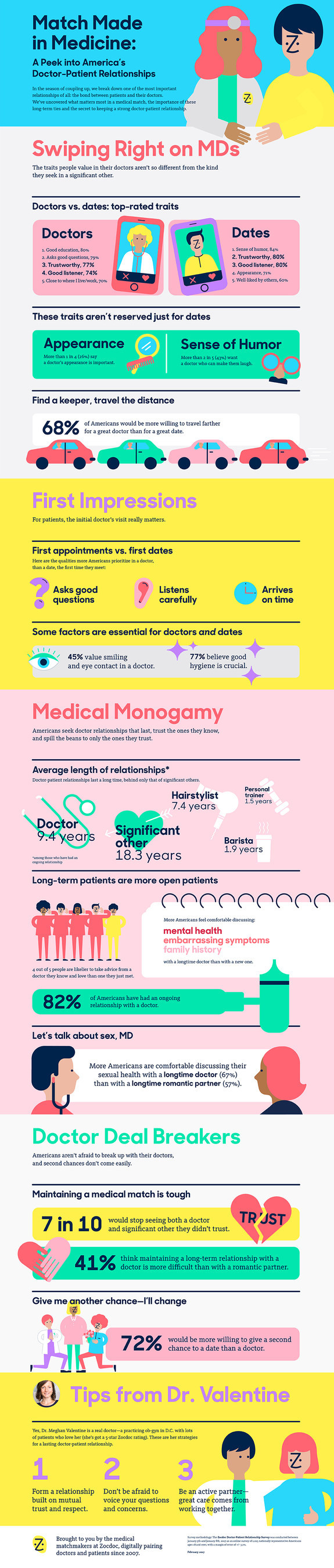 Zocdoc Report - Match Made in Medicine: A Peek into America's Doctor-Patient Relationships