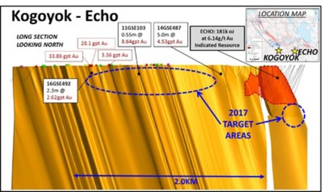 Figure 4. Longitudinal section of the Kogoyok and Echo target areas. (CNW Group/Sabina Gold & Silver Corp)