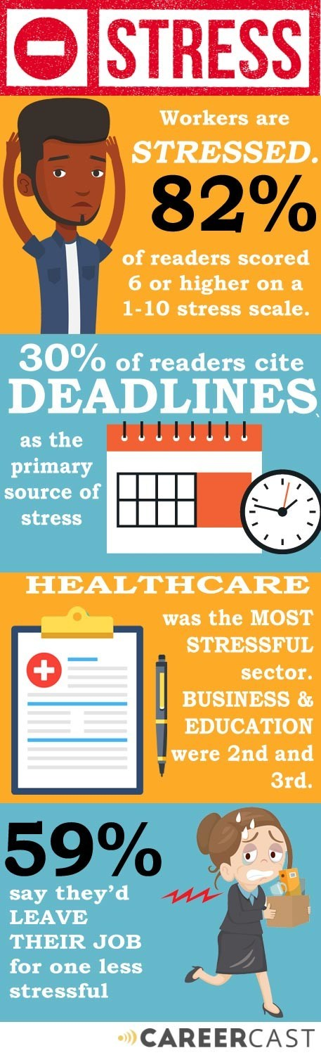 More than half of workers surveyed would leave their job for one less stressful.