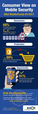 Allot MobileTrends Survey Reveals 61% of Consumers are Likely to Purchase Mobile Security from their Service Provider