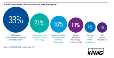 CIOs have set optimizing electronic health records as their top priority ahead of population health and patient analytics, according to KPMG's survey of CHIME members.  KPMG surveyed 112 members of CHIME about healthcare IT investment priorities in January 2017.