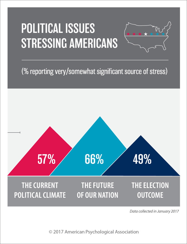 Two-thirds of Americans say they are stressed about the future of our nation, according to a survey by the American Psychological Association.  A majority of Americans say that the current political climate is a significant source of stress (57 percent) and 49 percent say that they are stressed about the outcome of the 2016 U.S. presidential election.