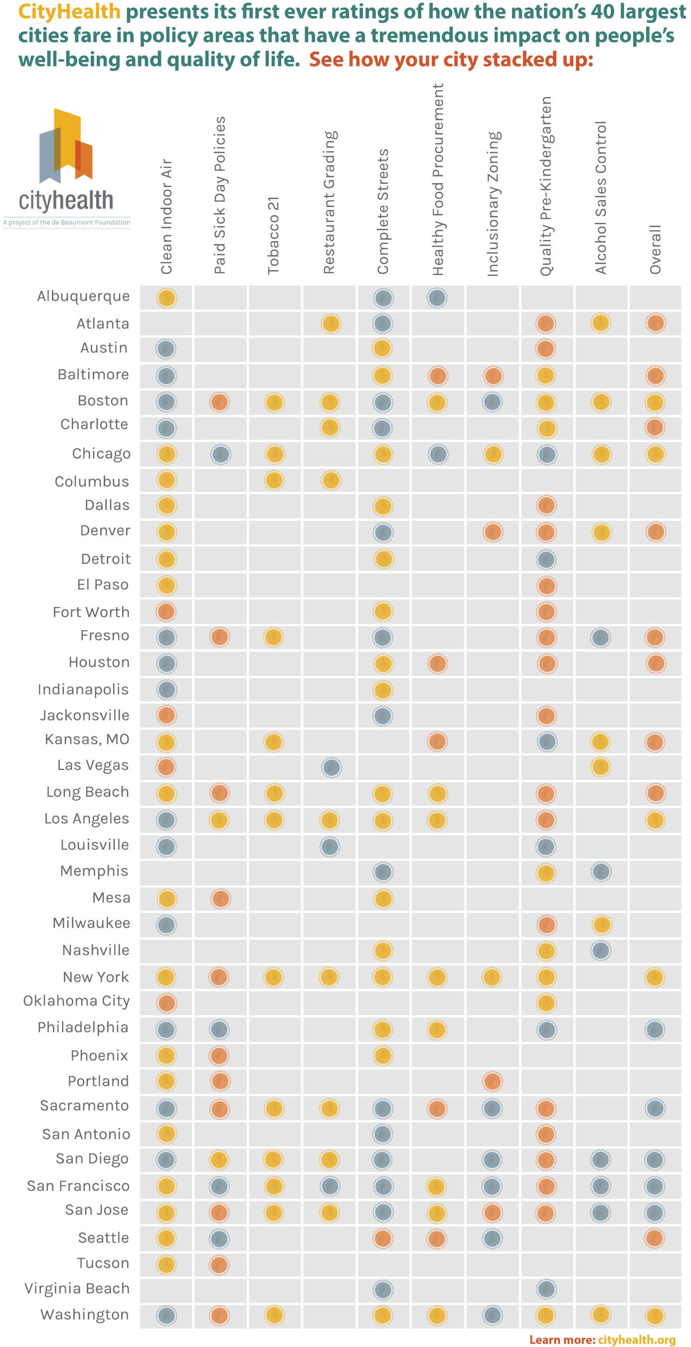 Full grid of cities, policies and the applicable medal ratings. Each city is rated on each of the nine policies (and given gold, silver, bronze or no medal for that policy) and an overall medal.