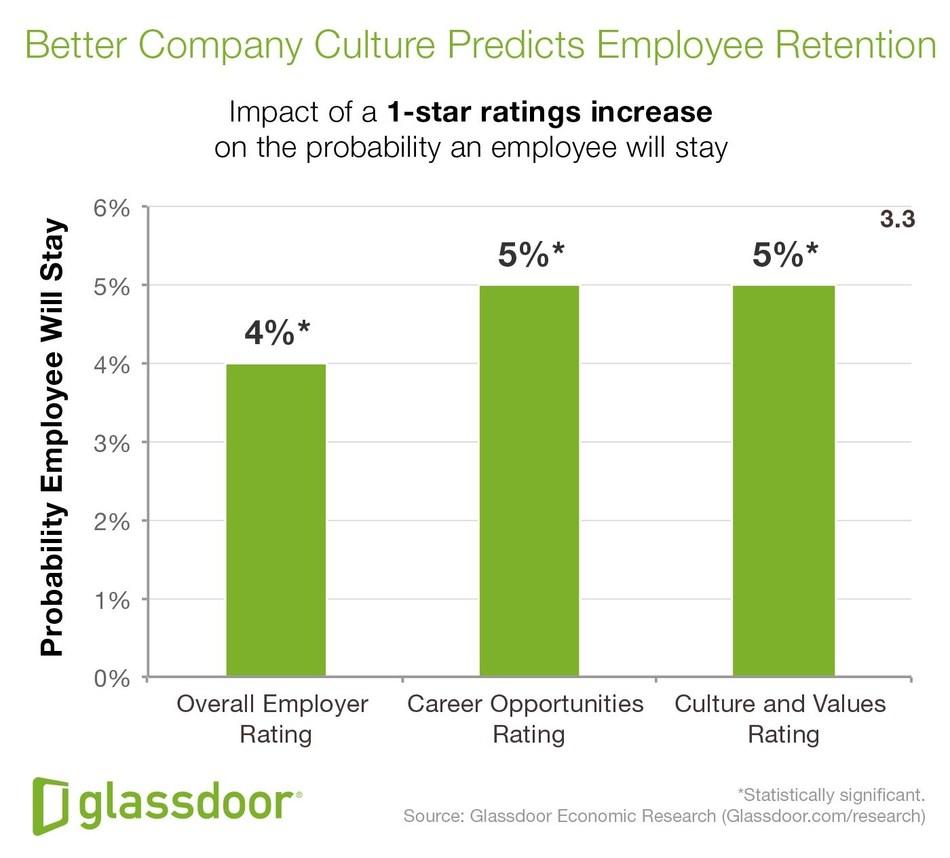 Why Workers Quit, Glassdoor Economic Research