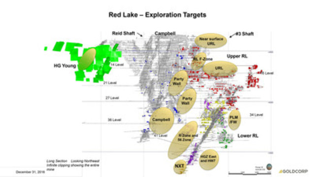 Red Lake - Exploration Targets (CNW Group/Goldcorp Inc.)