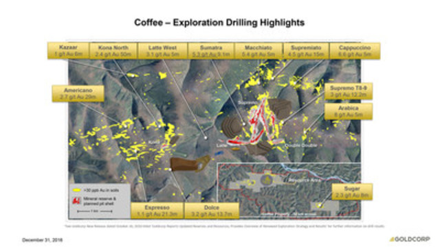 Coffee - Exploration Drilling Highlights (CNW Group/Goldcorp Inc.)