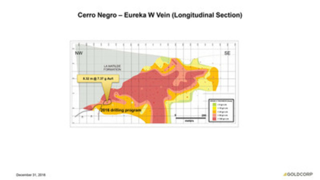 Cerro Negro - Eureka Vein (Longitudinal Section) (CNW Group/Goldcorp Inc.)