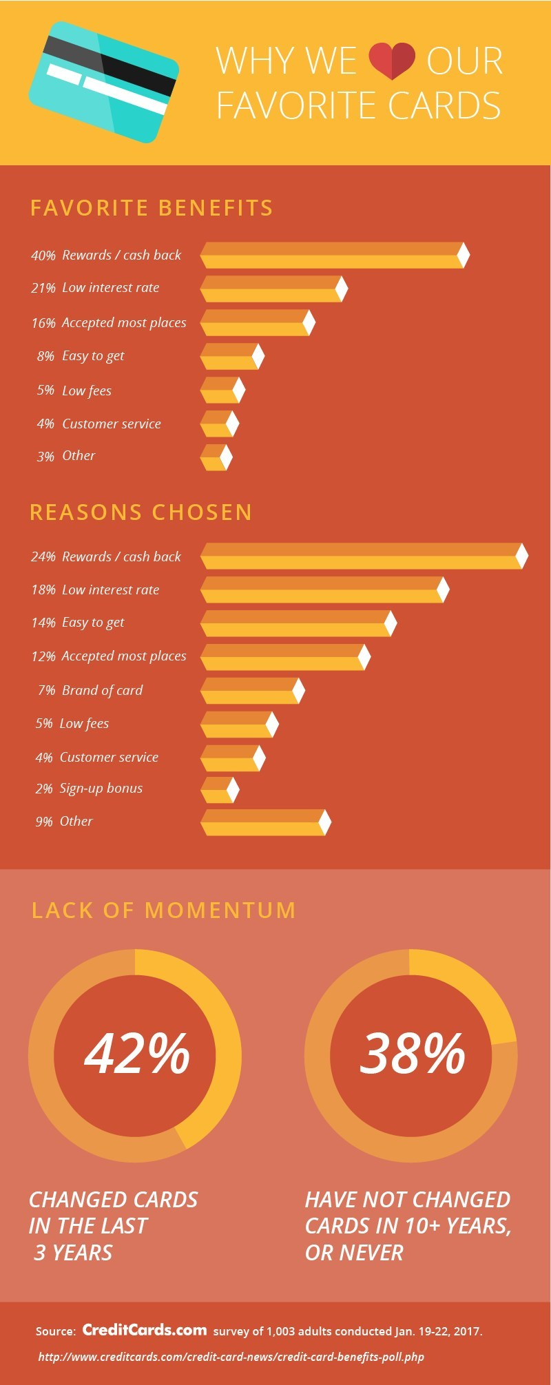 Americans' favorite credit card feature is rewards/cash back, according to CreditCards.com