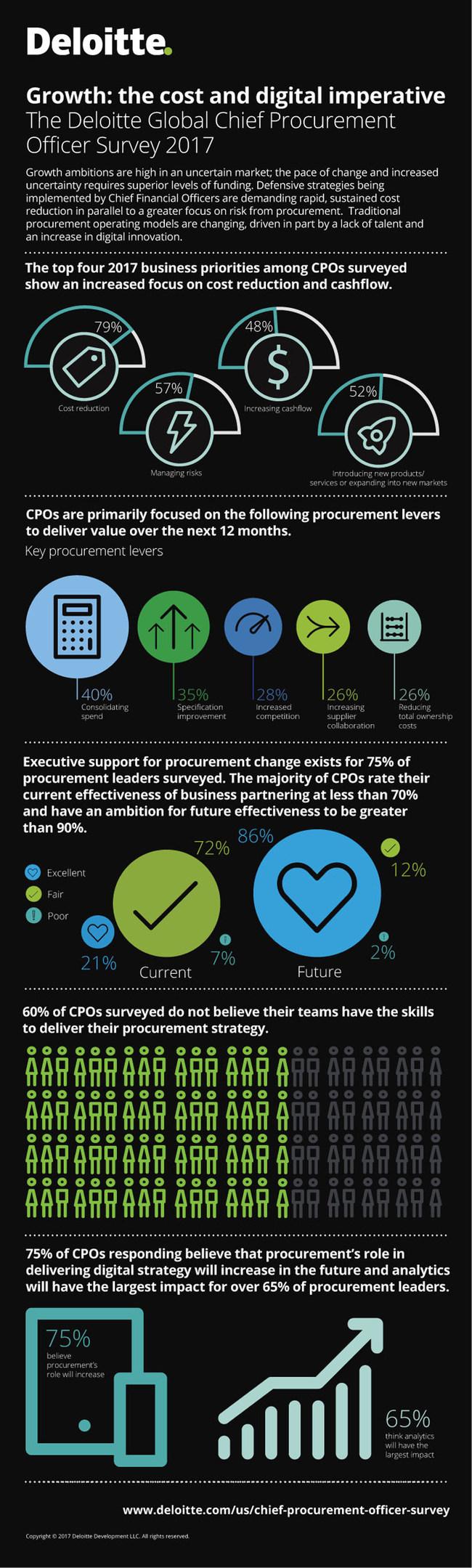 Deloitte Chief Procurement Officer Survey 2017 Infographic