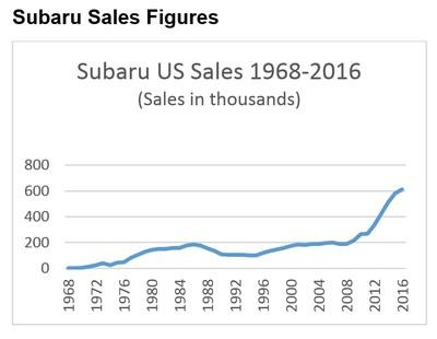 (PRNewsFoto/Subaru of America, Inc.)