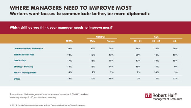Where workers say their managers need to improve most