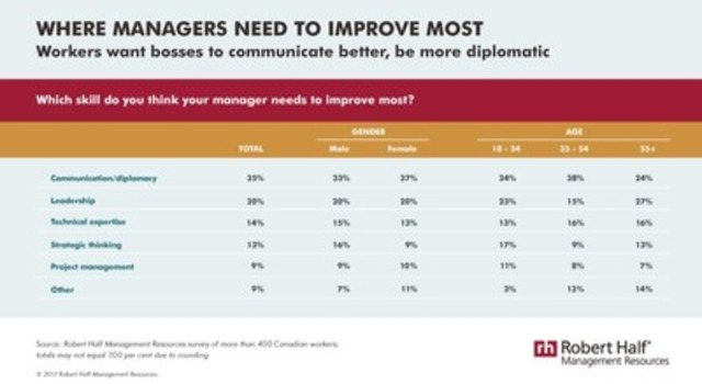 What do workers say their managers most need to improve? Communication tops the list. (CNW Group/Robert Half Management Resources)