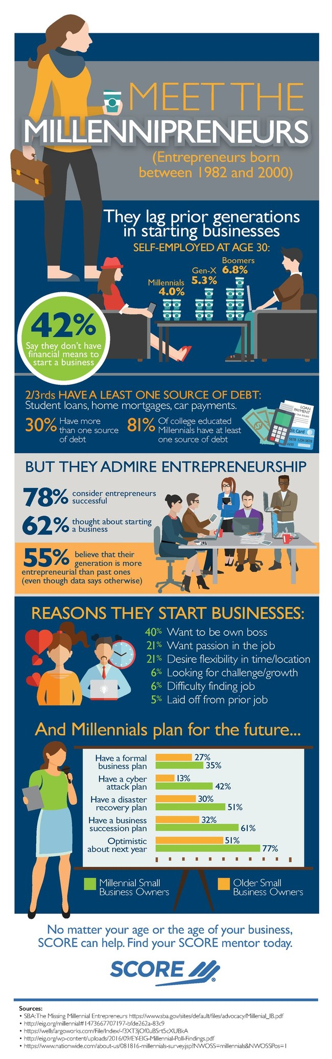 SCORE, the nation's largest network of volunteer, expert business mentors, has gathered statistics on millennial entrepreneurs that show they lag behind previous generations in starting businesses.