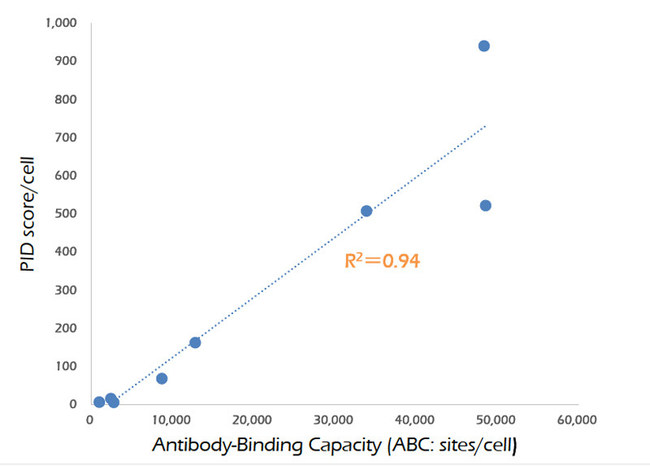 Correlation between PID score/cell and Antibody-Binding Capacity in 8 breast cancer cell lines by FACS analysis (R2=0.94)