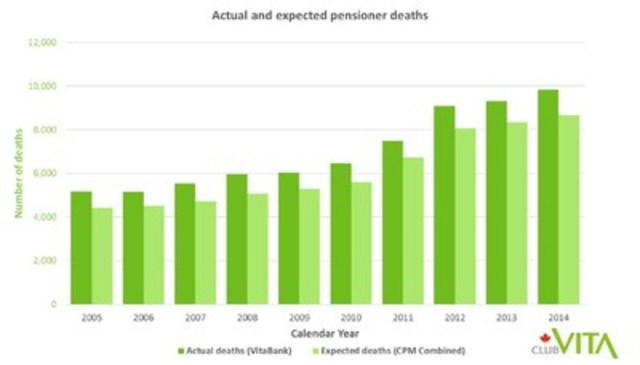 Club Vita Canada data showing actual and expected pensioner deaths (2005 to 2014) (CNW Group/Club Vita Canada Inc.)