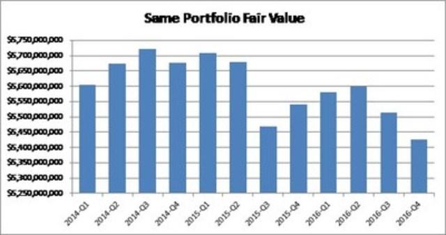 Same Portfolio Fair Value (CNW Group/Boardwalk Real Estate Investment Trust)