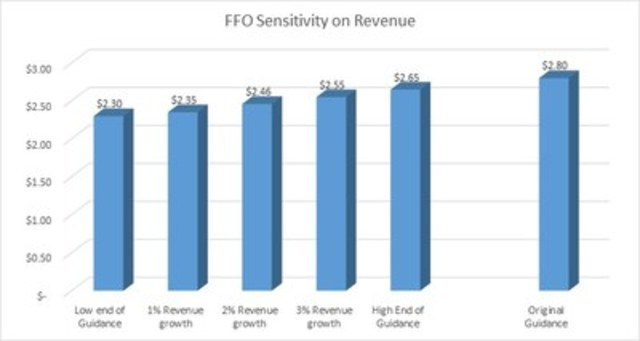 FFO Sensitivity on Revenue (CNW Group/Boardwalk Real Estate Investment Trust)