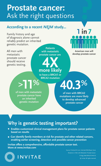 New research suggests broader genetic testing of prostate cancer patients may be warranted to identify risk of an inherited mutation that might inform treatment