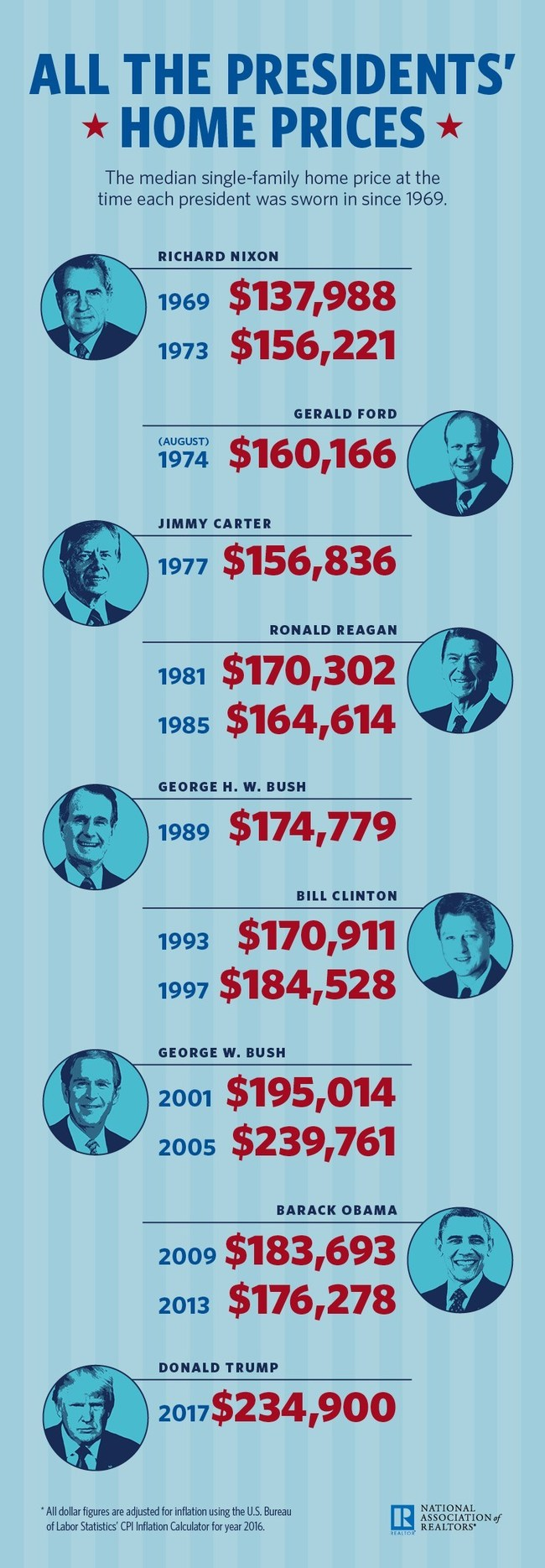 The National Association of Realtors looks at the median single-family  home price at the time each president was sworn in since 1969.
