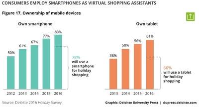 Deloitte Mobile Statistics