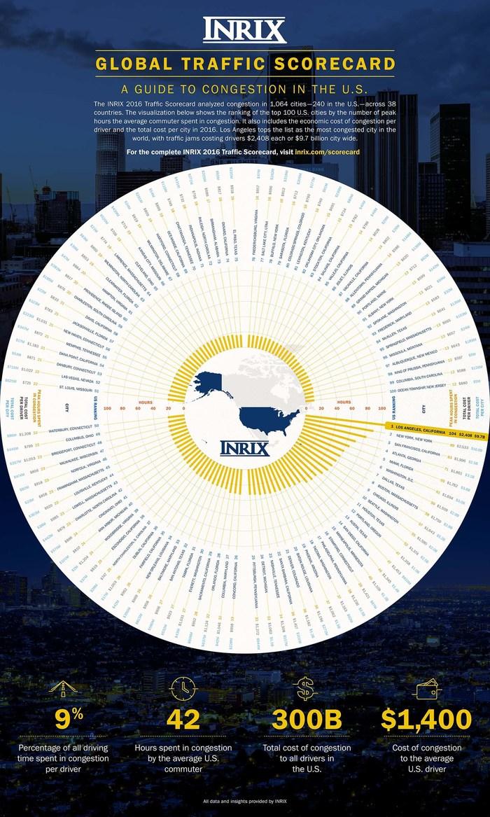 Los Angeles Tops INRIX Global Congestion Ranking
