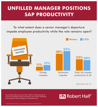Where's The Boss? Survey: Employee Productivity at Risk After Senior Managers Depart