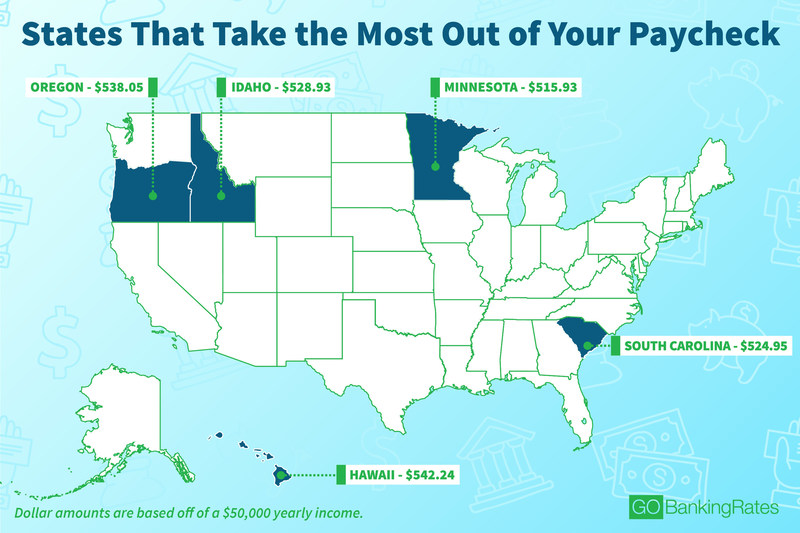 Here are the worst states for your paycheck.
