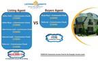 Realtors Obtain Verified Home Seller Leads Through Listings 4 Agents