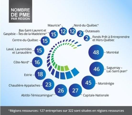 CCPME : nombre de PME par région (Groupe CNW/Caisse de dépôt et placement du Québec)