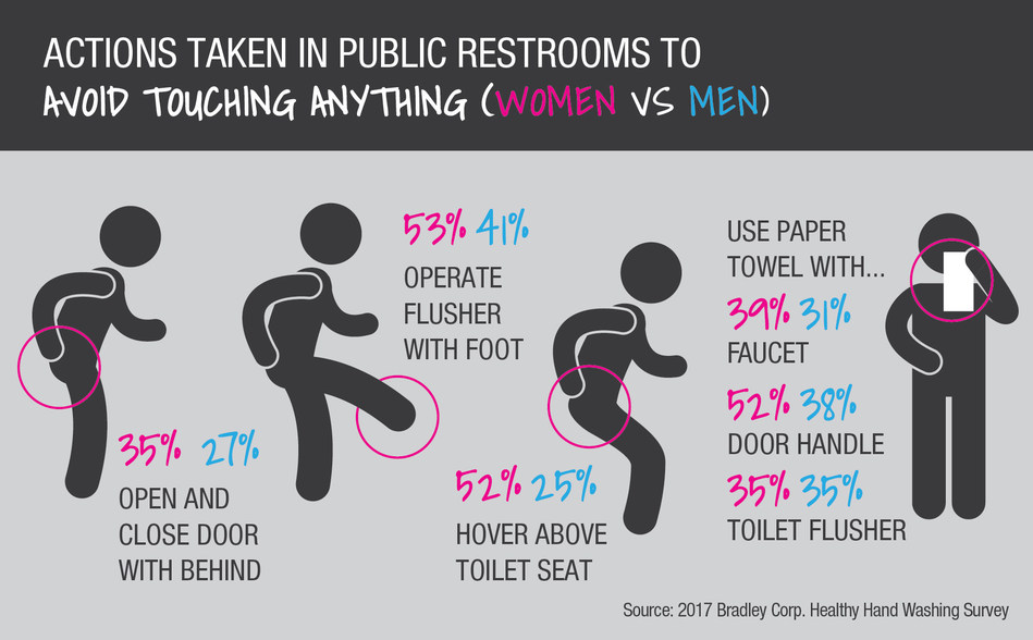 According to the Healthy Hand Washing Survey by Bradley Corp., both men and women work hard to avoid touching restroom surfaces.