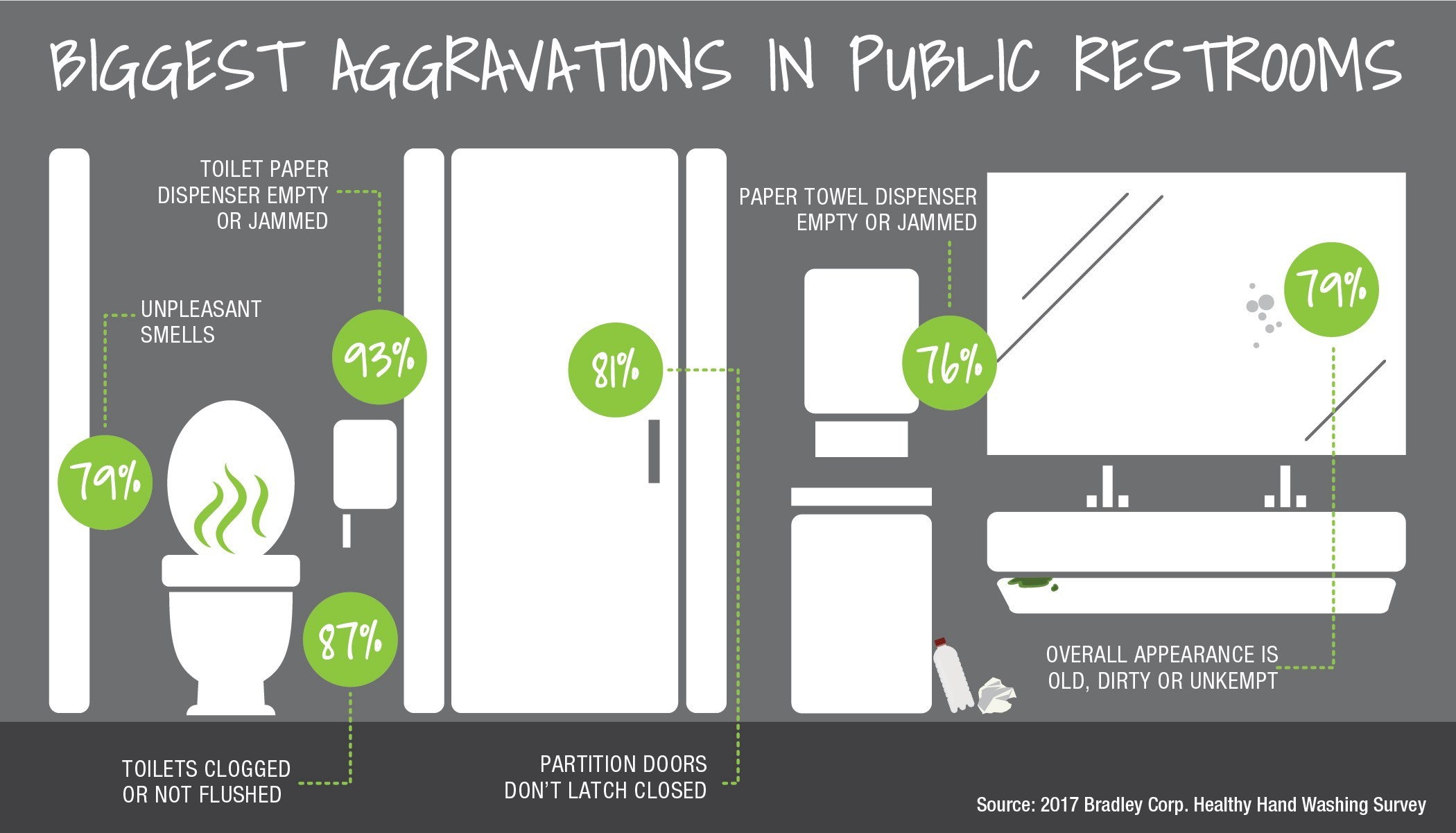 The Healthy Hand Washing Survey from Bradley Corp. reveals the top two frustrations with public restrooms - toilet paper dispensers that are empty or jammed and toilets that are clogged or not flushed.