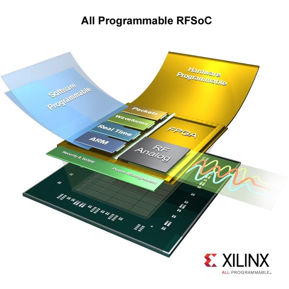 Xilinx All Programmable RFSoC