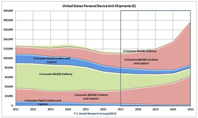 United States Personal Computer Market, Unit Shipments - New Taxonomy