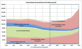 US PC Market Will Grow 10% Annually Over The Next Five Years