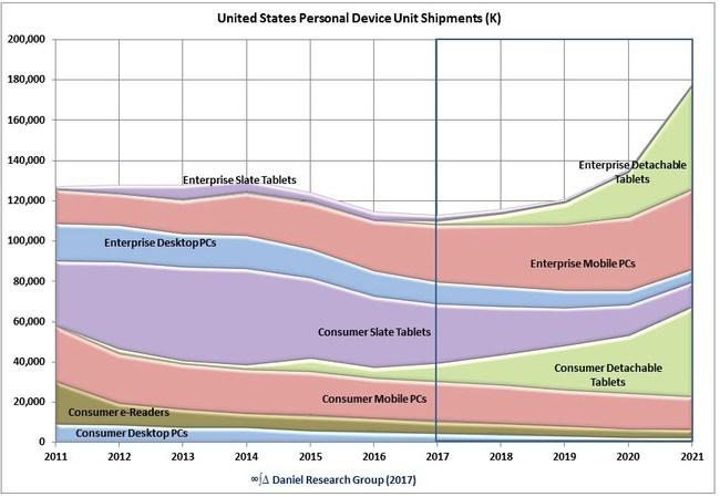 United States Personal Computer Market, Unit Shipments
