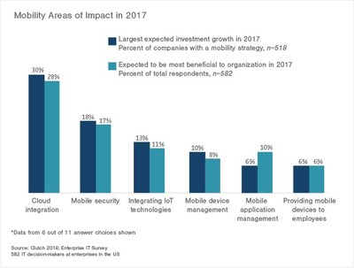 Mobility Areas of Impact in 2017