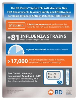 The BD Veritor System Flu A+B meets the new FDA requirements to assure safety and effectiveness for rapid influenza antigen detection tests (RIDTs).