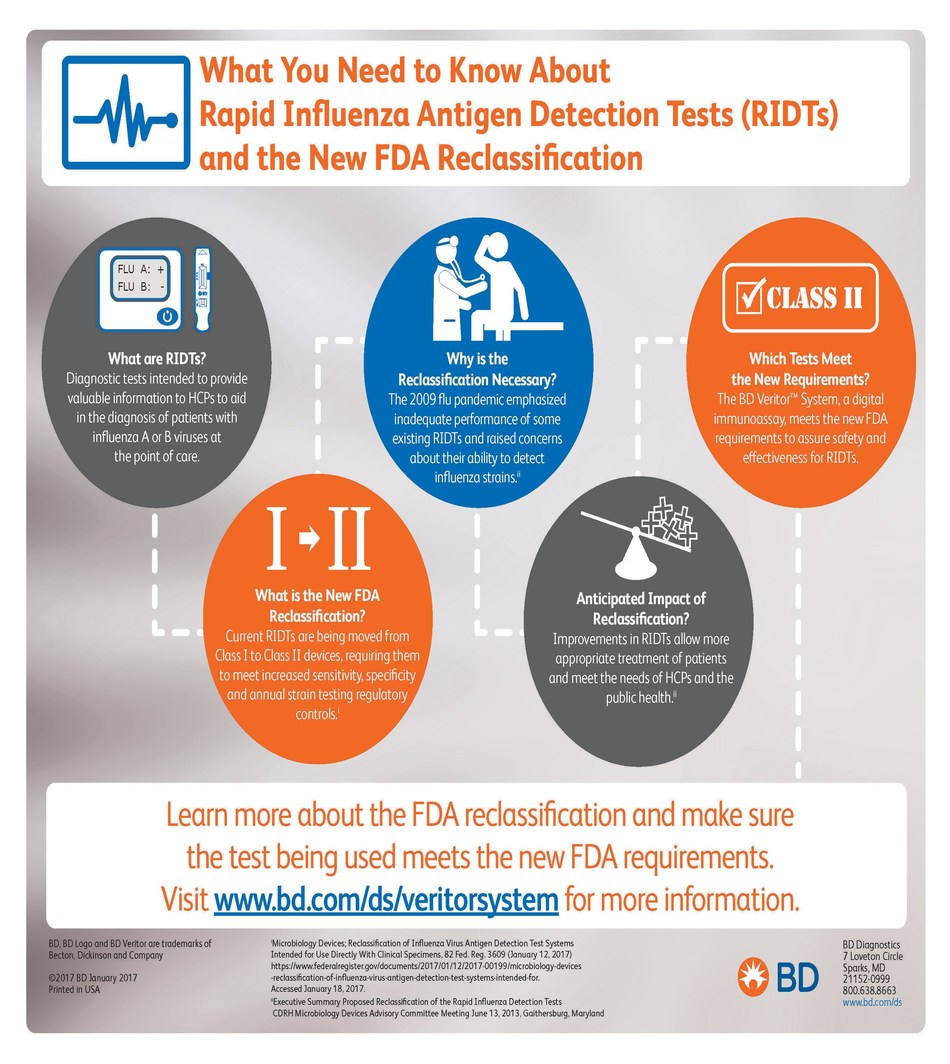 What you need to know about rapid influenza antigen detection tests (RIDTs) and the New FDA reclassification.