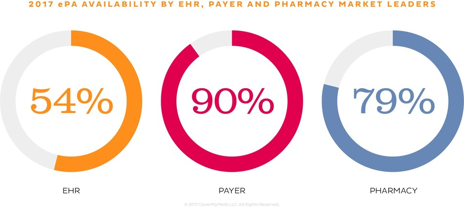 Fifty-four percent of market leading EHRs, 90 percent of payers and 79 percent of pharmacies have an ePA solution available in the market. Learn which industry stakeholders have an available ePA solution at epascorecard.covermymeds.com.