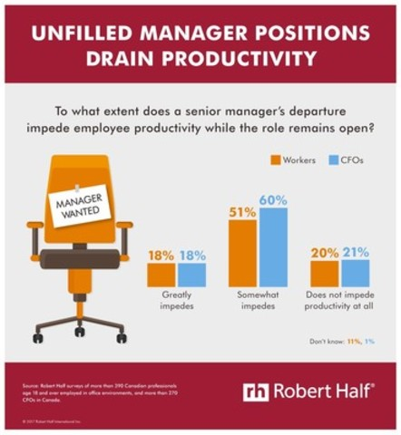 How is productivity affected by a manager leaving? Decreased morale at the top of the list, according to new Robert Half survey. (CNW Group/Robert Half Canada)