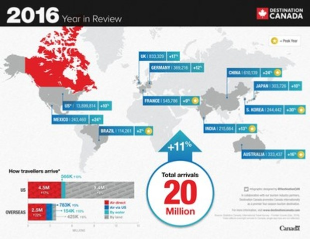 Destination Canada - 2016 Year in Review (CNW Group/Destination Canada)